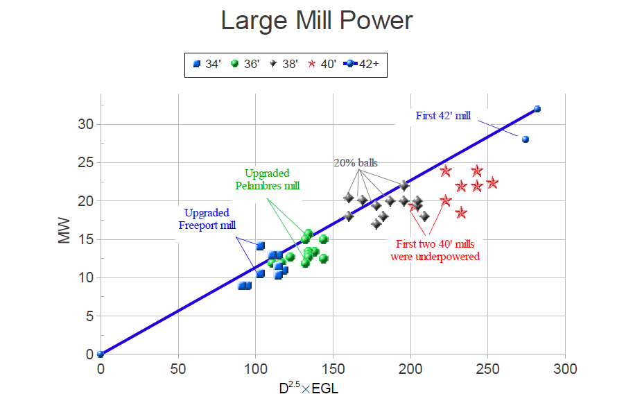 Large Mill Power